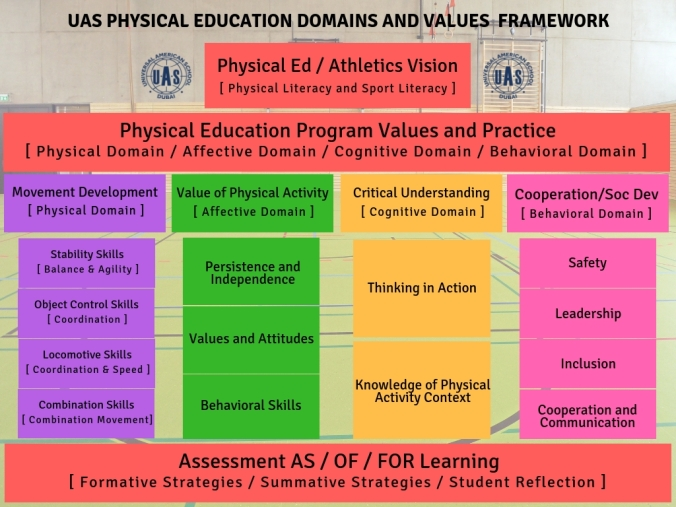 UAS Physical Education Frame WorkLTADPhysical Literacy (3)